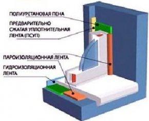 Монтаж віконних блоків